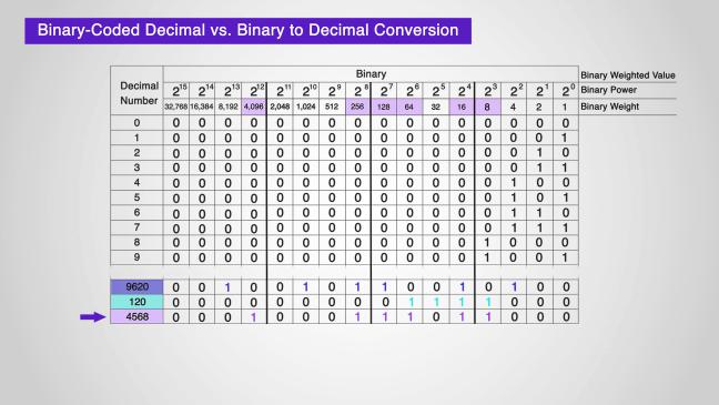 يبيّن تحويل الأعداد من صيغة عشريّة إلى ثنائيّة.