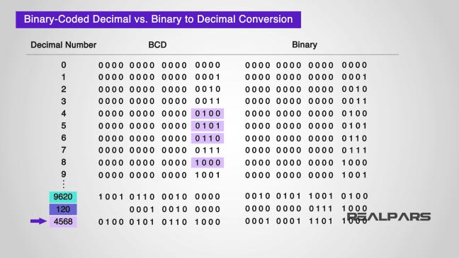 يبيّن ترميز الأعداد باستخدام BCD.
