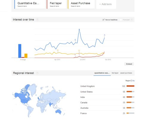 Taper talk: search volume for taper related queries this year