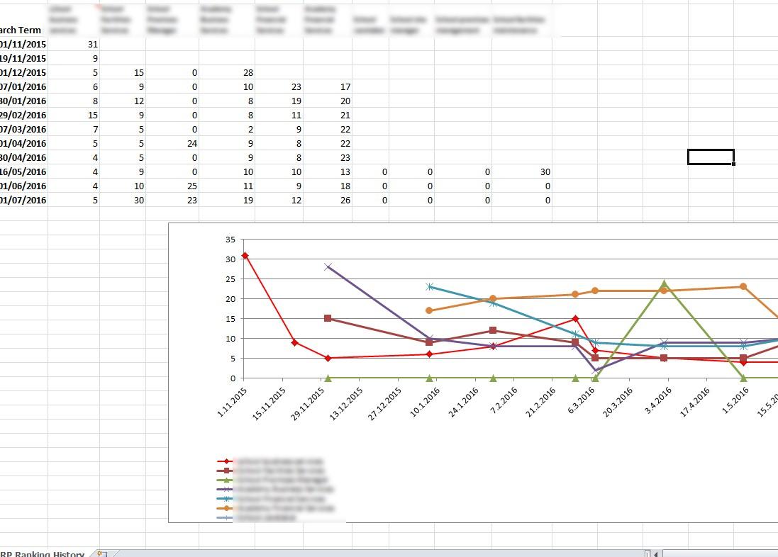 Serp Ranking Excel Spreadsheet