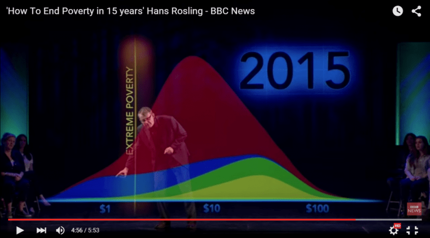 Poverty infographic rosling