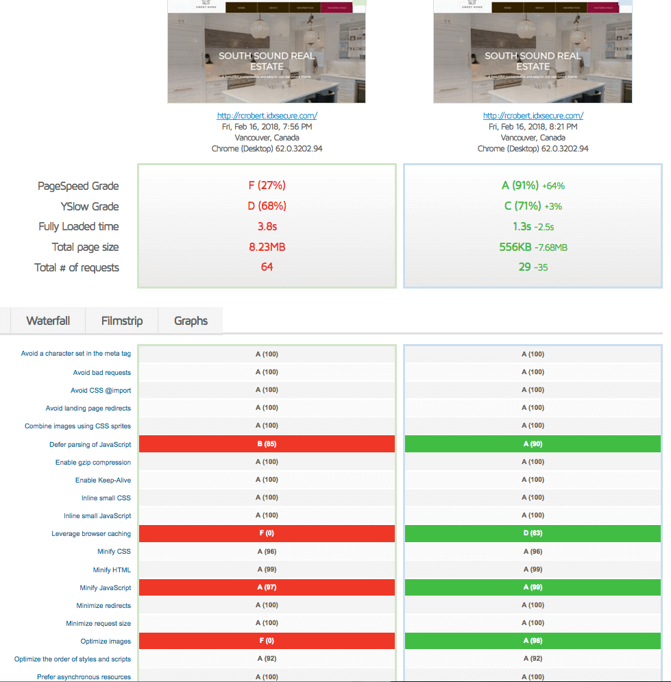 Comparison of Sweet Home Real Estate Theme performance before and after Speedy IDX Widgets
