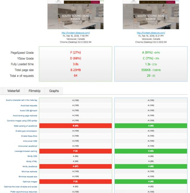 Comparison of Speedy IDX Widgets