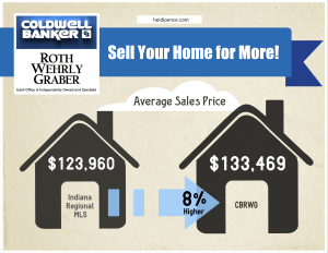 Sell a home for more with Coldwell Banker Fort Wayne
