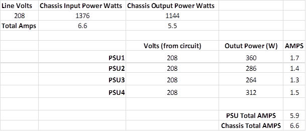 Cisco UCS power per Chassis and PSU balance – Real World UCS