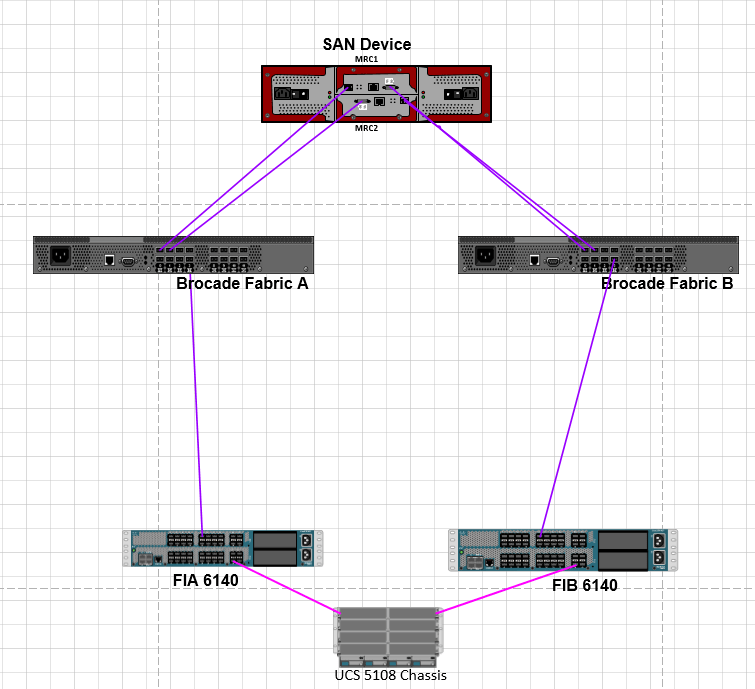 Setting up Brocade Switches between UCS FI's and SAN Device