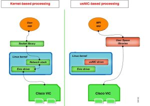 Cisco UCS usNIC Architecture