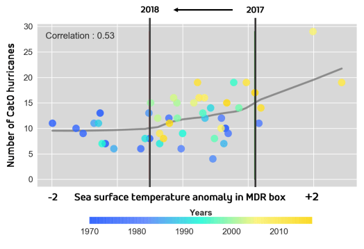 MDR-correlationo