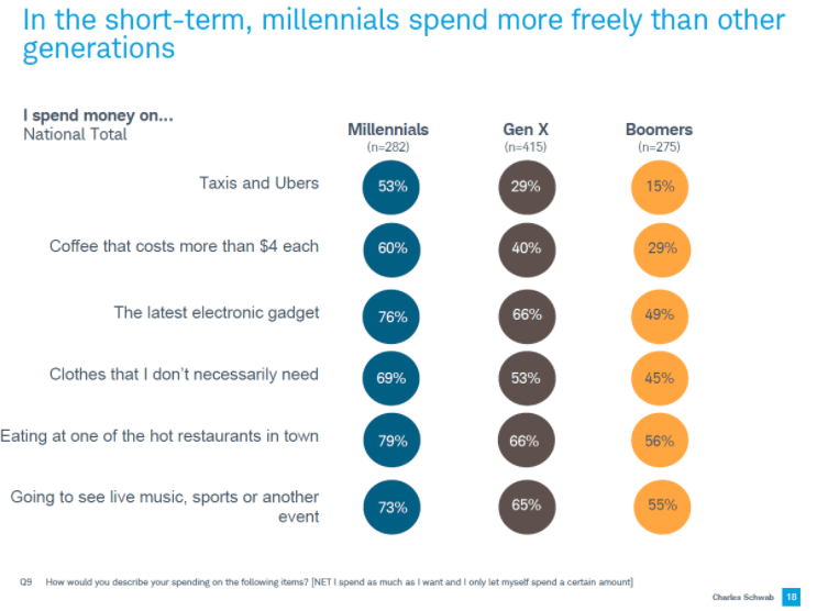 spending habits of generations