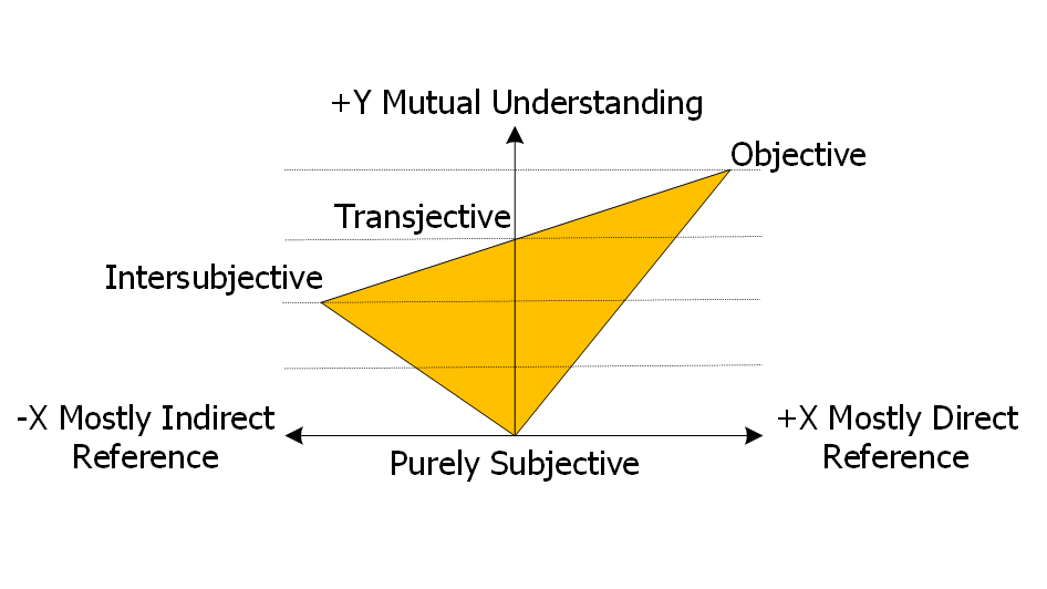 transjectivity graph