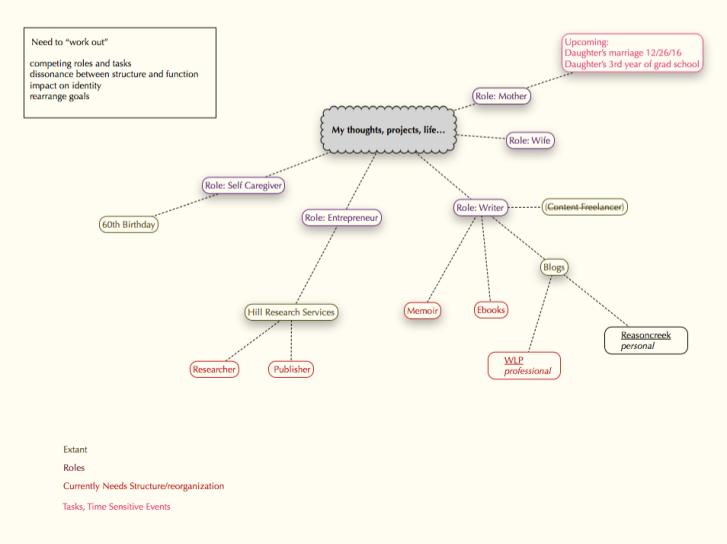 personal mindmap of organization reorganization