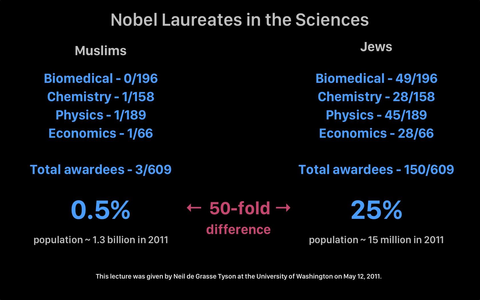 Neil de Grasse Tyson compares the number of Nobel Laureates in the sciences