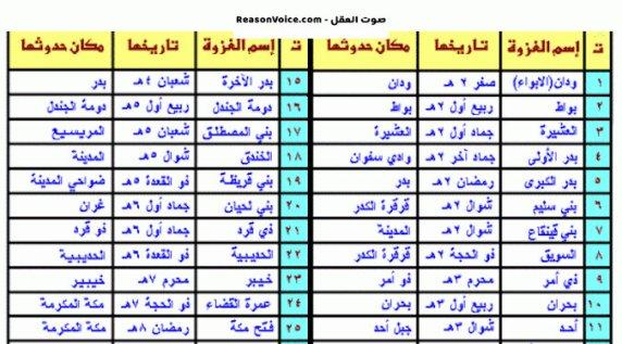 غزوات محمد