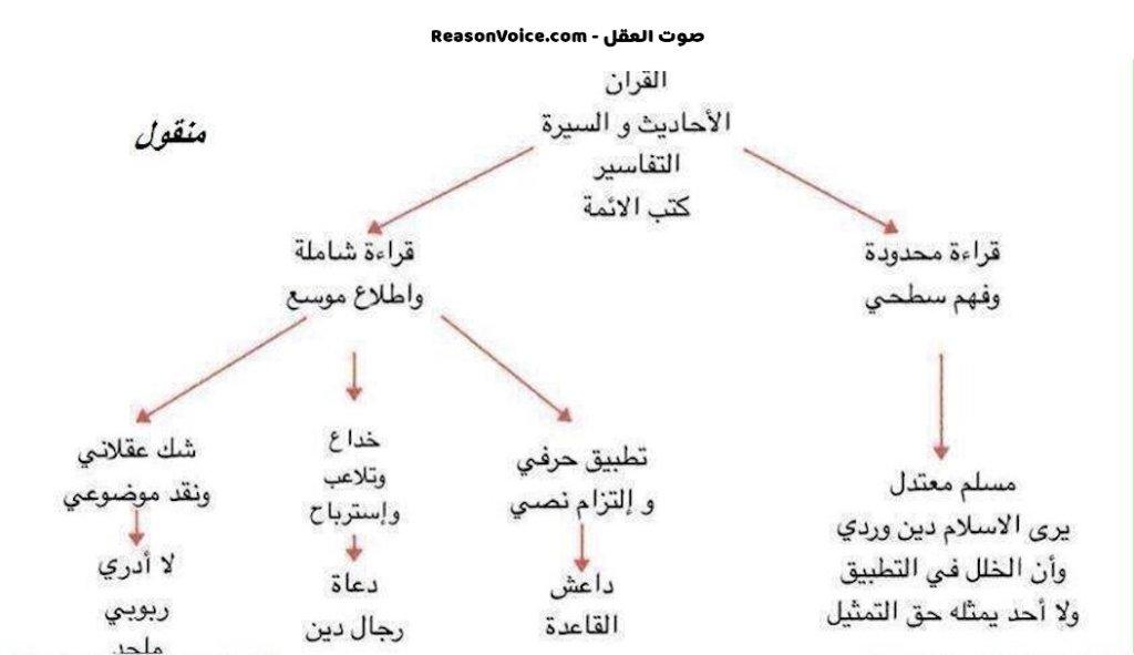 مخطط سير من يفكر في الاسلام