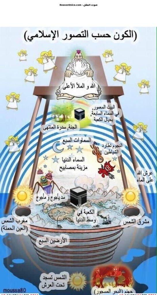 الكون حسب التصور الاسلامي