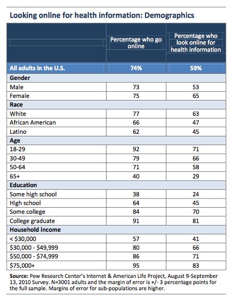 Online patient recruitment demographics