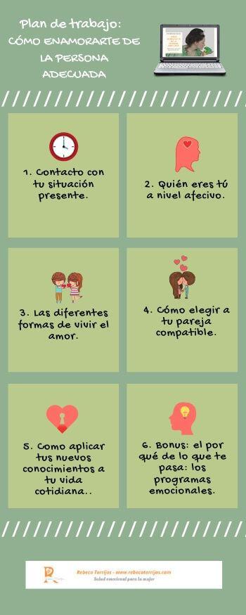 Infografía Cómo enamorarte de la persona adecuada