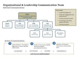 Internal communications structure