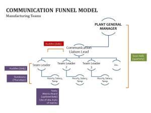 Communication funnel model