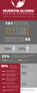 Online MA Strategic Communication alumni infographic