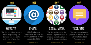 Dawn of Technology infographic