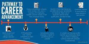 Infographic - Pathway to Career Advancement