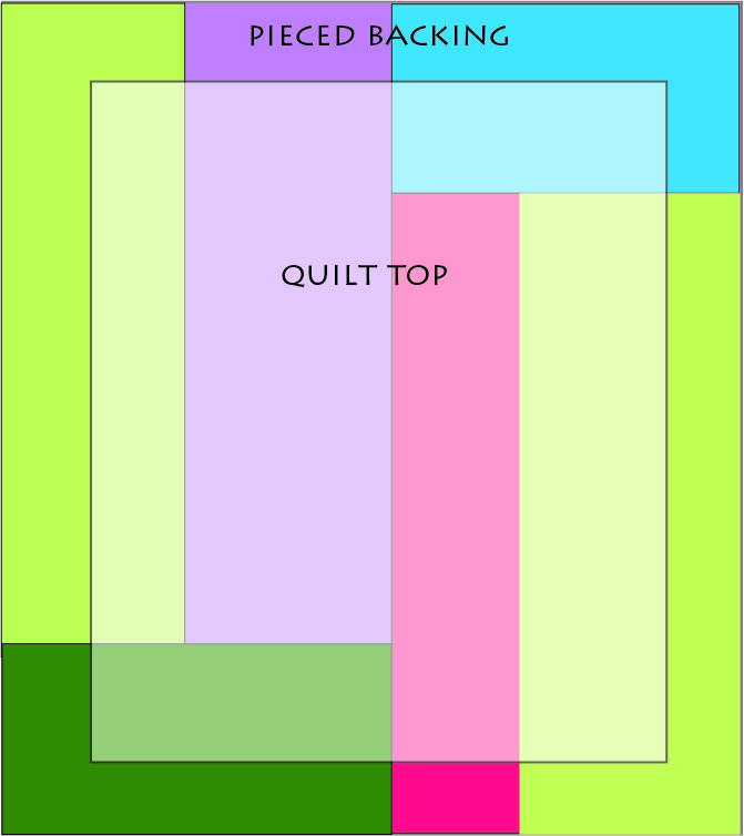 quilt sandwich backing tutorial