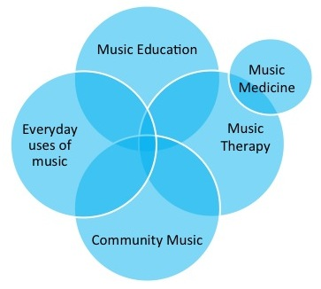 Image credit: Scottish Music & Health Network, www.smhn.hss.ed.ac.uk