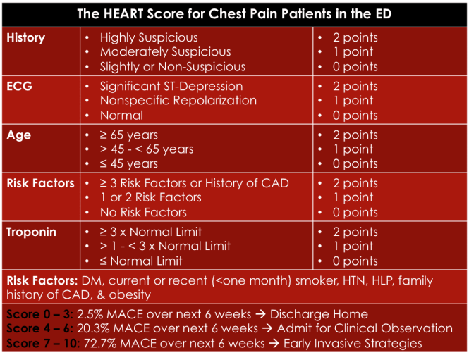 Image result for heart score
