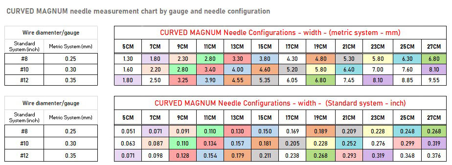 Curved Magnum tattoo needle - precision cartridges configuration chart - REBEL