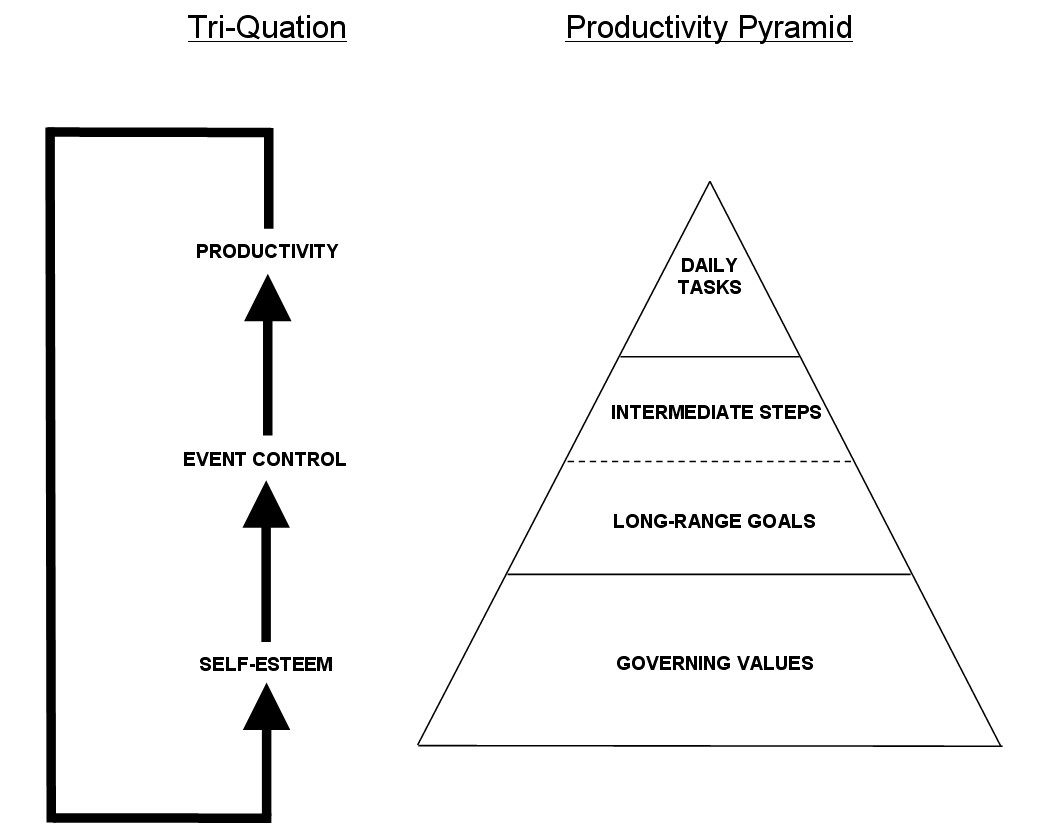 Experiencing Objectivism Through The Productivity Pyramid