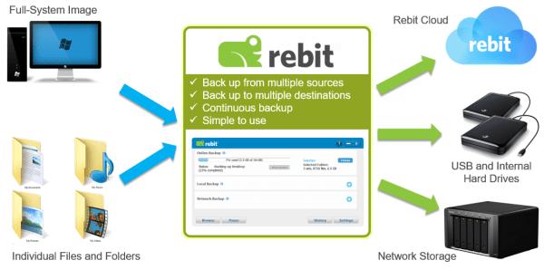 Rebit Robust Backup