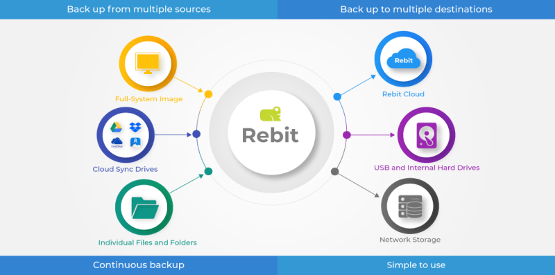 Rebit Robust Backup | Sauvegarde continue des ordinateurs personnels