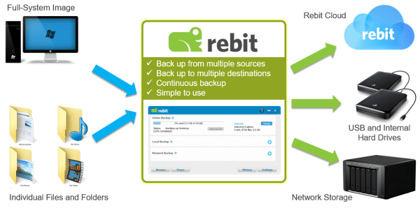 Backup Data from Multiple Sources to Multiple Destinations | Rebit Robust Backup