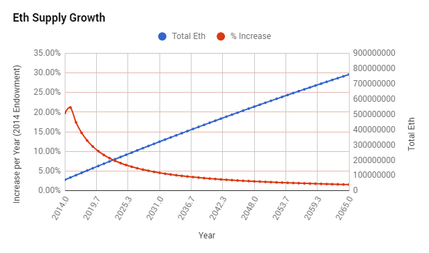 Ethereum supply growth graph shows inflation rate decreases