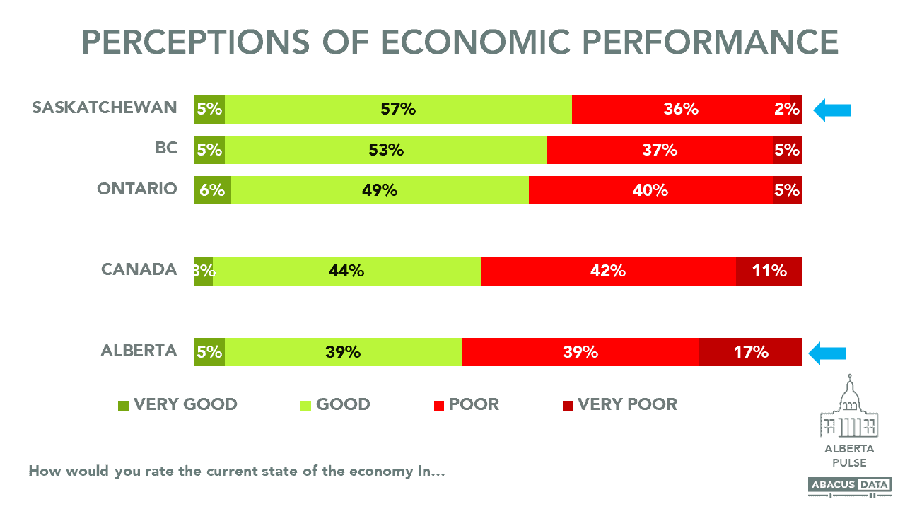 Perceptions of Economic Performance