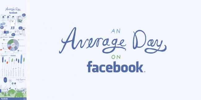 average day facebook