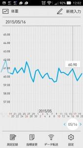 2015年5月の体重