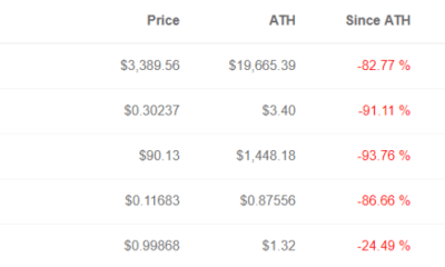 Ethereum Recovers 15%, is it Demonstrating Oversold Conditions? – Btc Bitcoin News