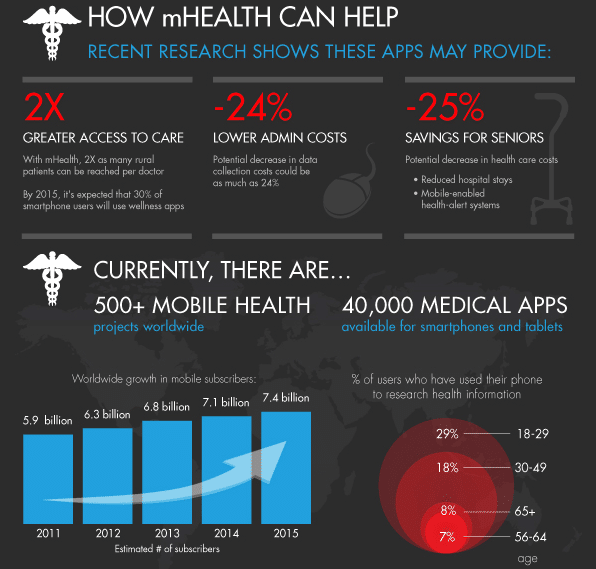 how mhealth can help