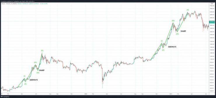 1632520173 382 Why Bitcoin Bears Might Not Get To Buy New Lows