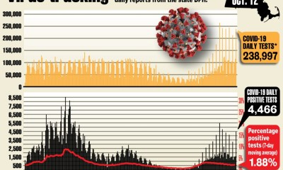 Massachusetts reports 4,466 coronavirus cases over the long weekend, hospitalizations on the decline