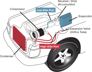 Typical Automotive AC System | AC Recharge
