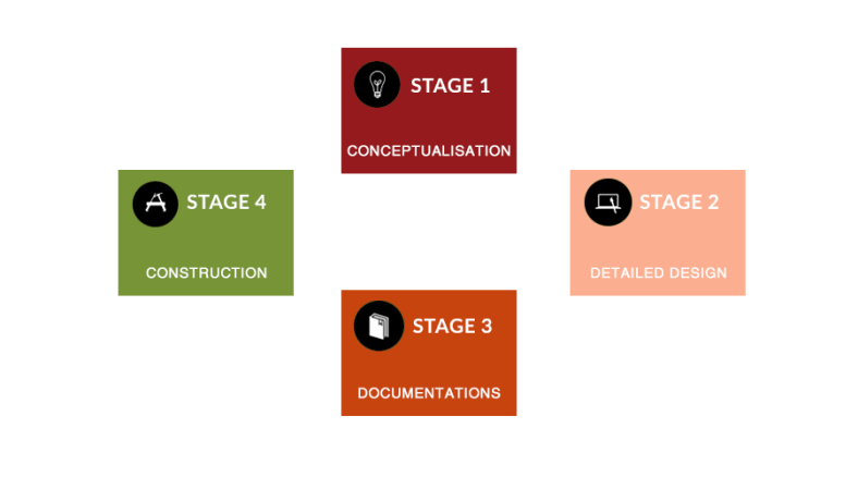 project organizational flow