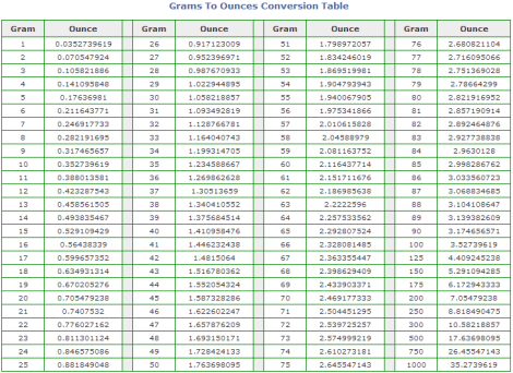 Conversion Table Ounces to Grams