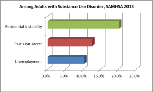 Substance Use Associated Problems
