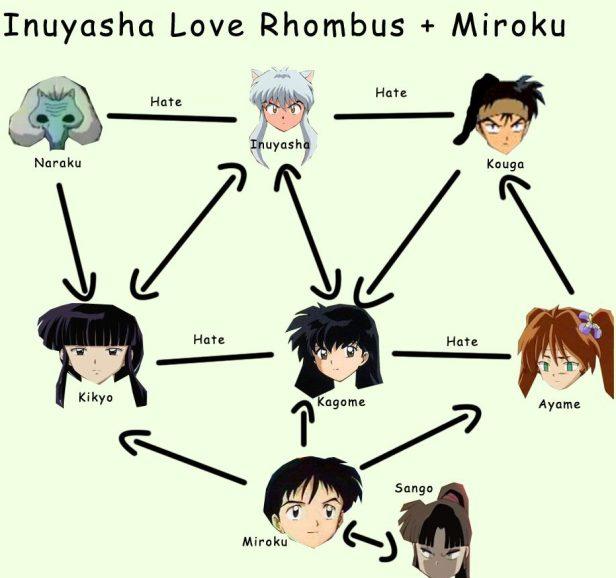 inuyasha love rhombus