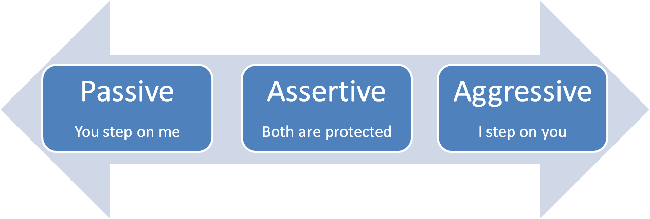 Image result for assertive