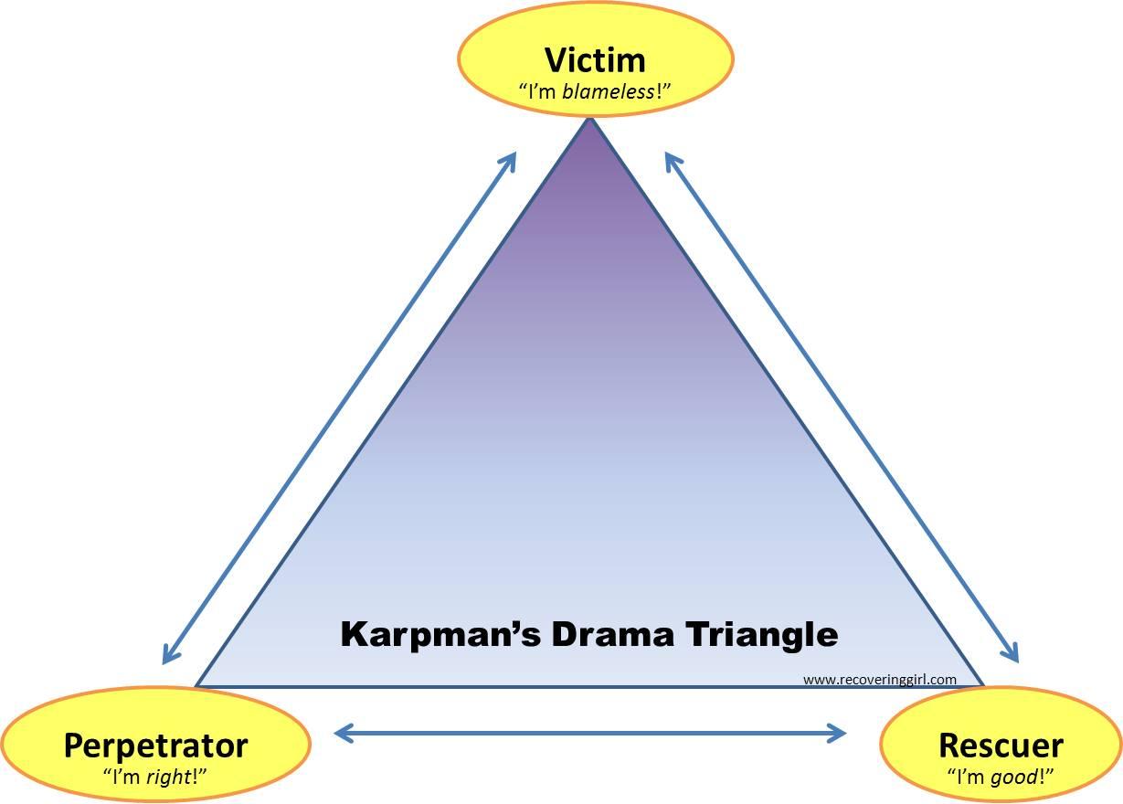 Karpman Drama Triangle Codependency