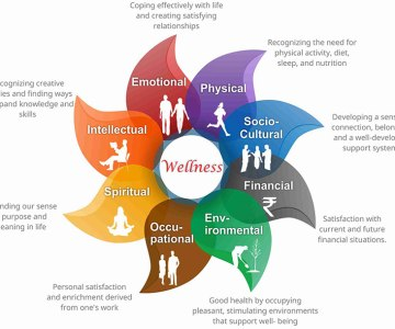 Wellness and Holistic Health